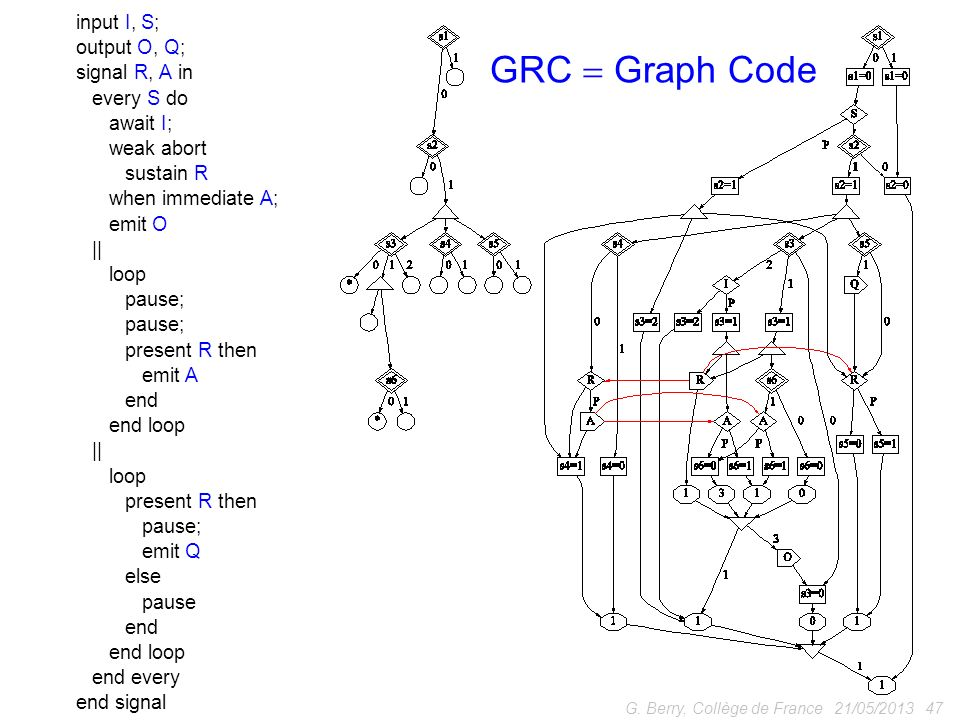 GRC  Graph Code input I, S; output O, Q; signal R, A in every S do