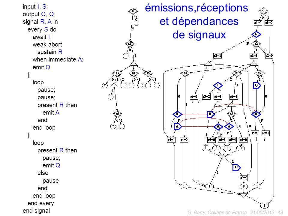 émissions,réceptions et dépendances de signaux input I, S;