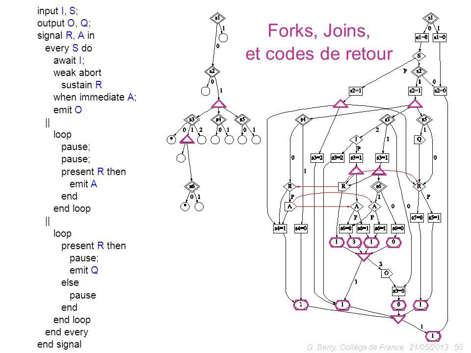 Forks, Joins, et codes de retour input I, S; output O, Q;