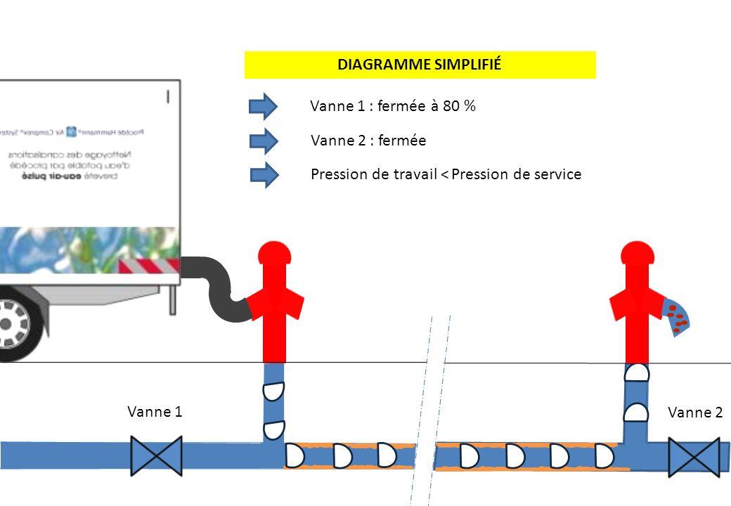 DIAGRAMME SIMPLIFIÉ Vanne 1 : fermée à 80 % Vanne 2 : fermée. Pression de travail < Pression de service.
