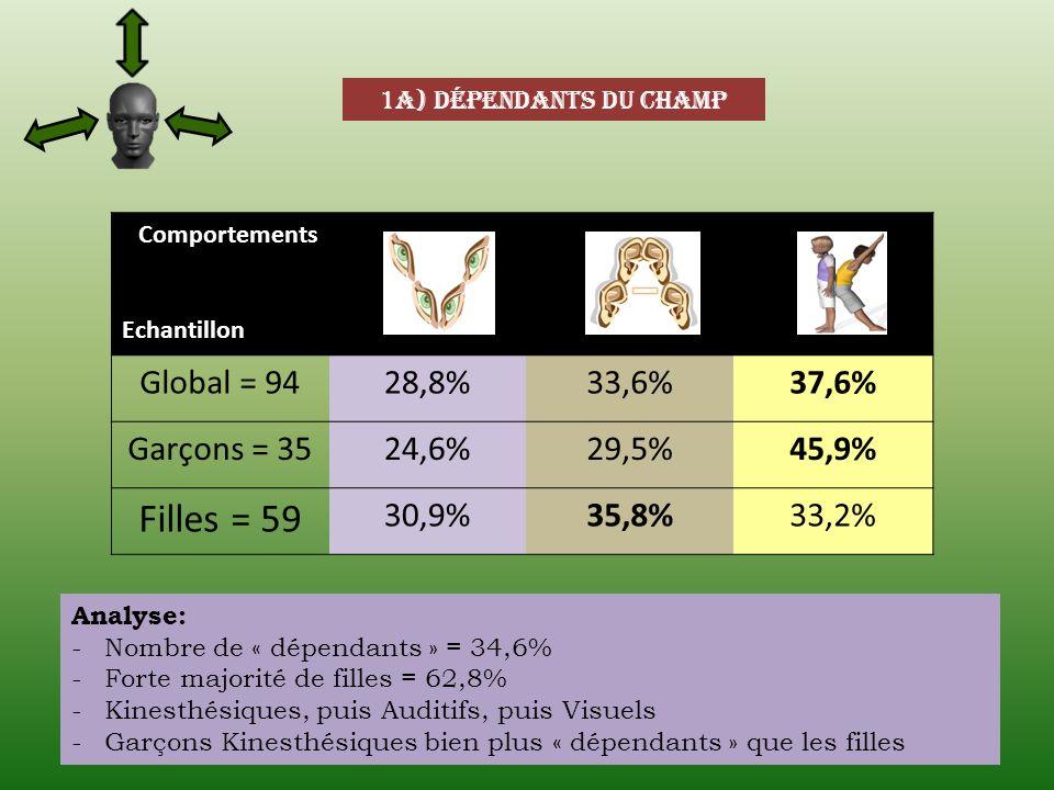 Filles = 59 Global = 94 28,8% 33,6% 37,6% Garçons = 35 24,6% 29,5%