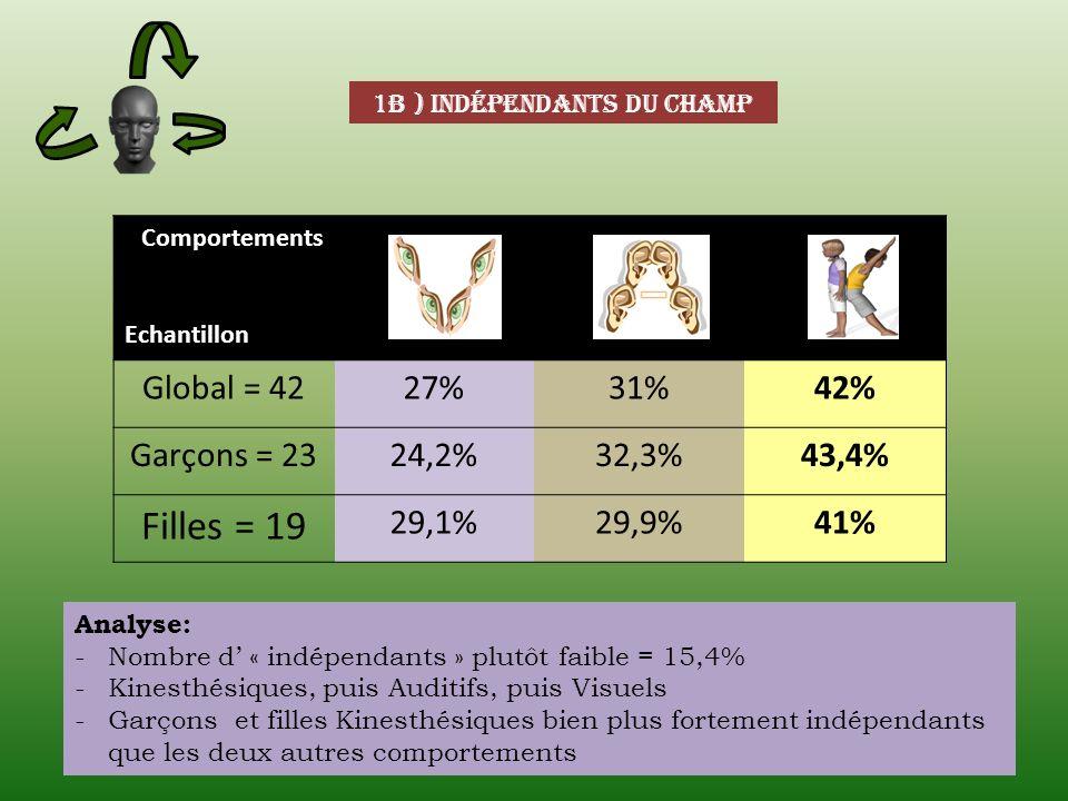 1b ) indépendants du champ