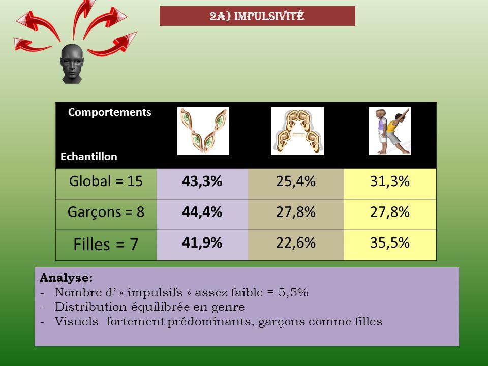 Filles = 7 Global = 15 43,3% 25,4% 31,3% Garçons = 8 44,4% 27,8% 41,9%