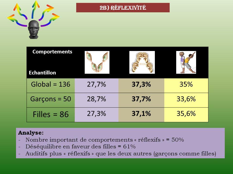 Filles = 86 Global = 136 27,7% 37,3% 35% Garçons = 50 28,7% 37,7%