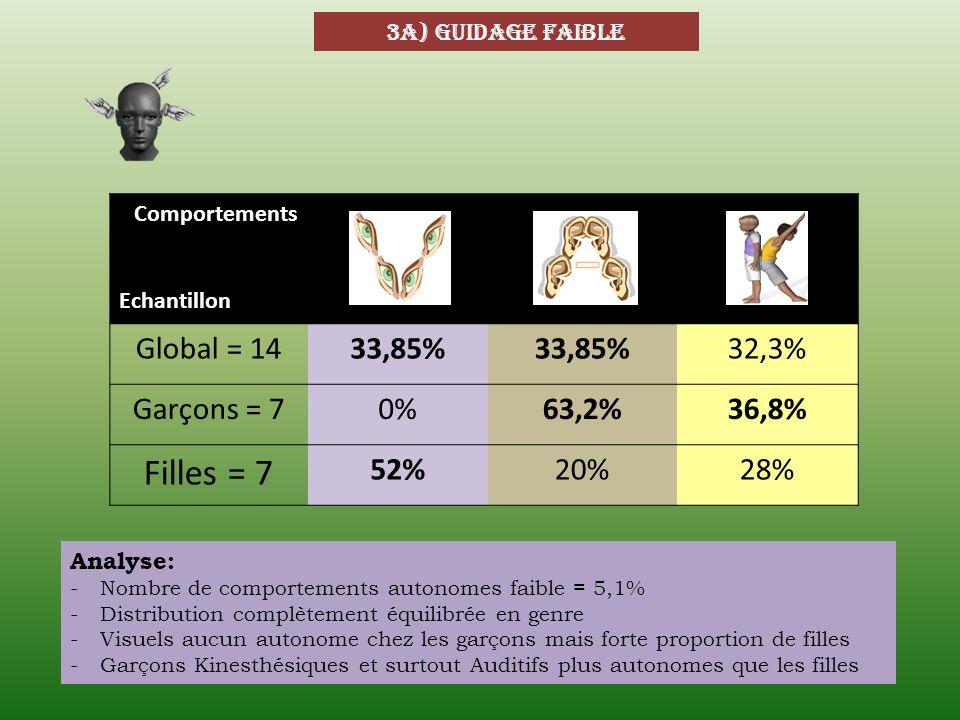 Filles = 7 Global = 14 33,85% 32,3% Garçons = 7 0% 63,2% 36,8% 52% 20%