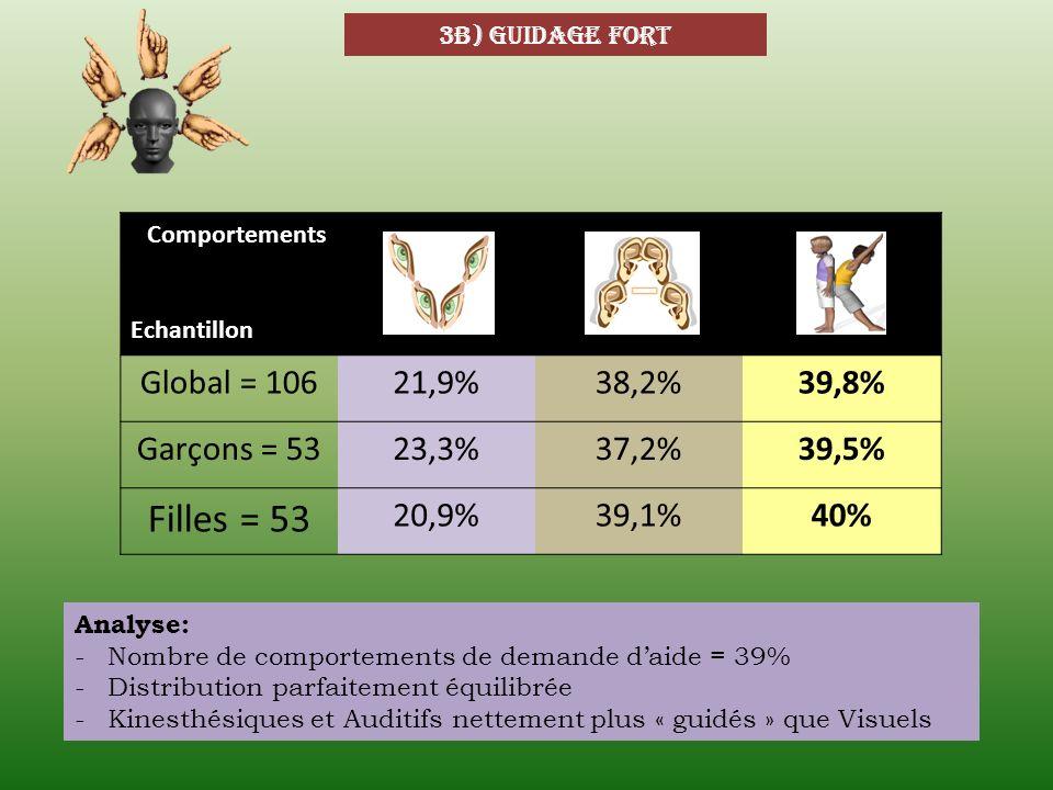 Filles = 53 Global = 106 21,9% 38,2% 39,8% Garçons = 53 23,3% 37,2%