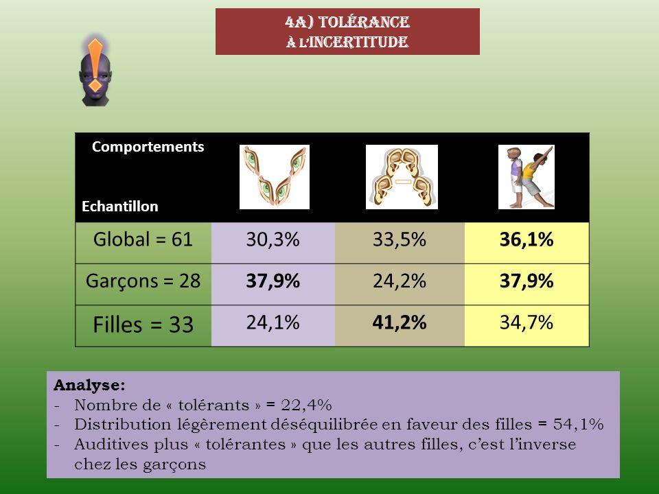 ! Filles = 33 Global = 61 30,3% 33,5% 36,1% Garçons = 28 37,9% 24,2%