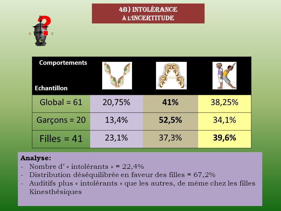 Filles = 41 Global = 61 20,75% 41% 38,25% Garçons = 20 13,4% 52,5%