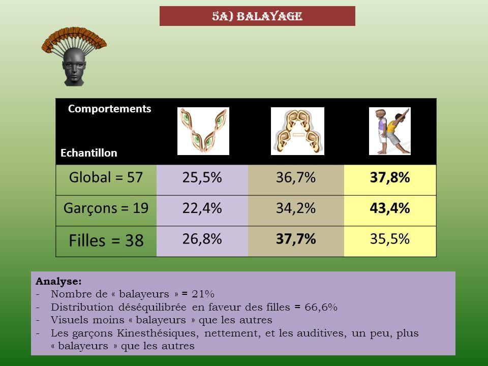 Filles = 38 Global = 57 25,5% 36,7% 37,8% Garçons = 19 22,4% 34,2%
