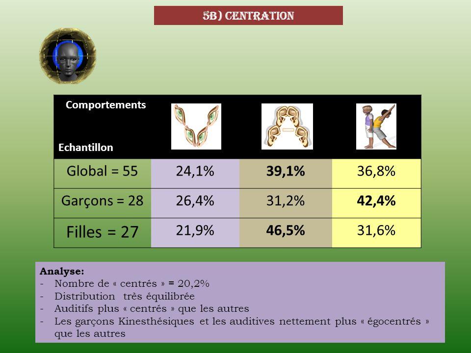 Filles = 27 Global = 55 24,1% 39,1% 36,8% Garçons = 28 26,4% 31,2%