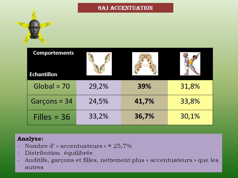 Filles = 36 Global = 70 29,2% 39% 31,8% Garçons = 34 24,5% 41,7% 33,8%
