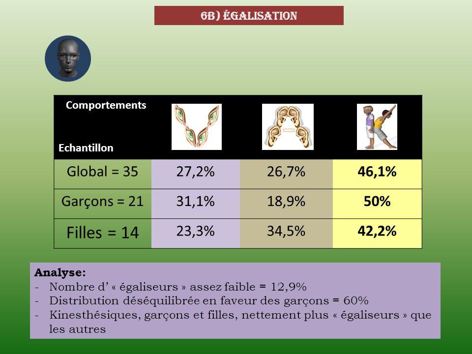 Filles = 14 Global = 35 27,2% 26,7% 46,1% Garçons = 21 31,1% 18,9% 50%