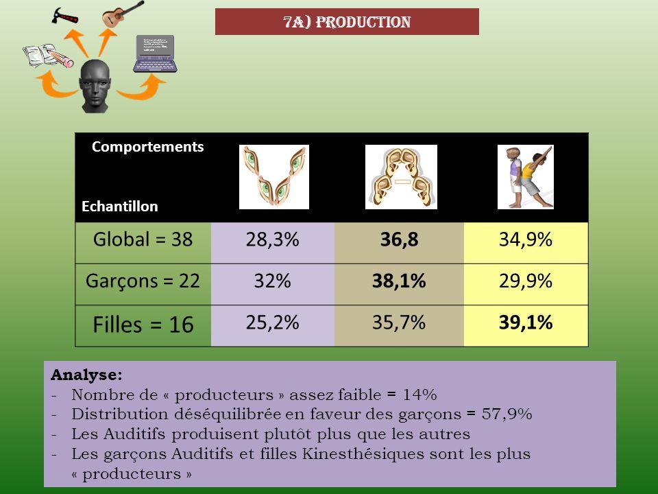 Filles = 16 Global = 38 28,3% 36,8 34,9% Garçons = 22 32% 38,1% 29,9%
