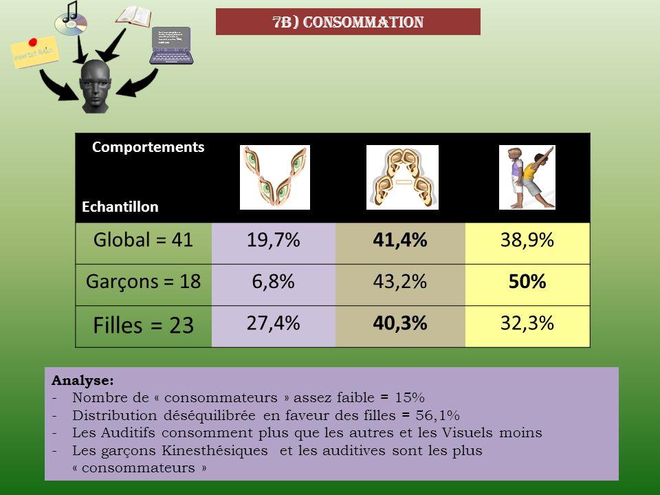 Filles = 23 Global = 41 19,7% 41,4% 38,9% Garçons = 18 6,8% 43,2% 50%