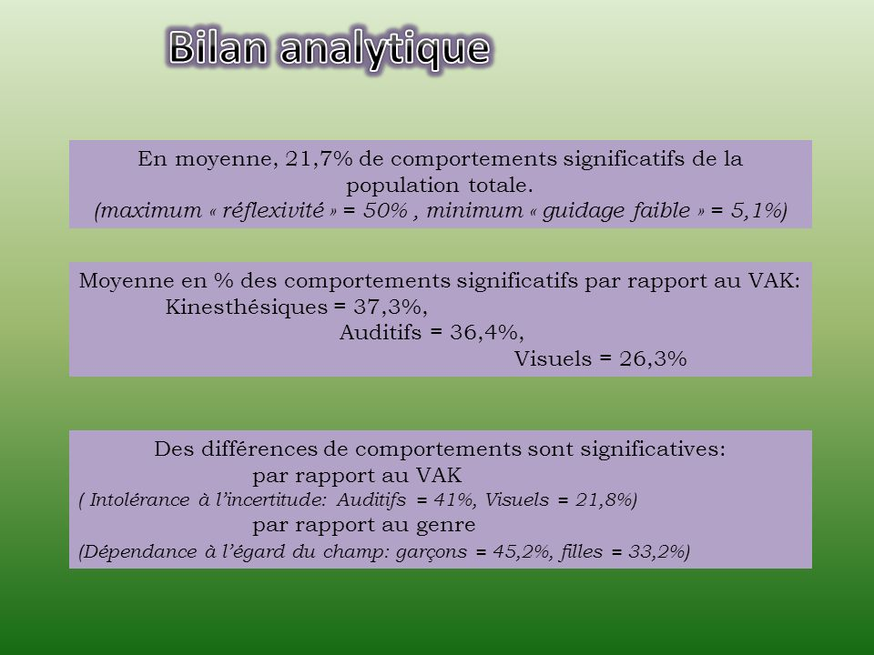 Bilan analytique En moyenne, 21,7% de comportements significatifs de la population totale.
