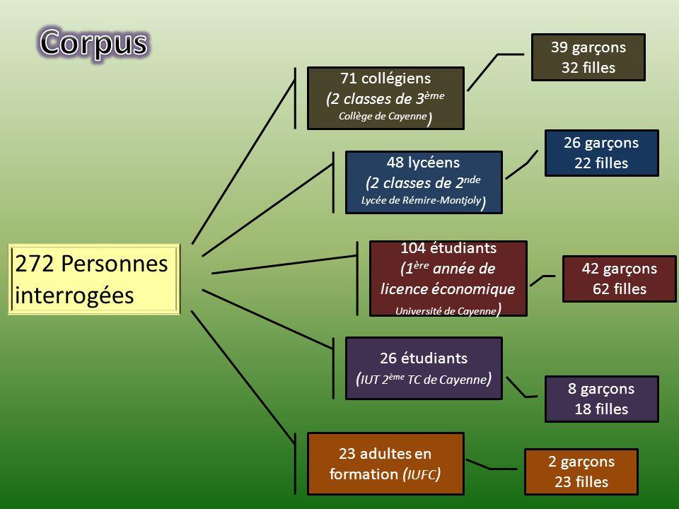 Corpus 272 Personnes interrogées 39 garçons 32 filles 71 collégiens
