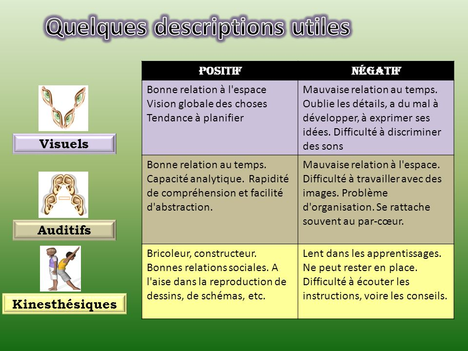 Quelques descriptions utiles