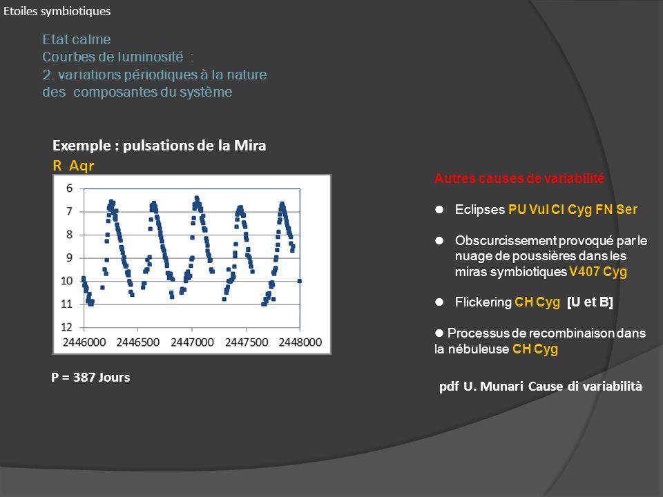 Exemple : pulsations de la Mira R Aqr