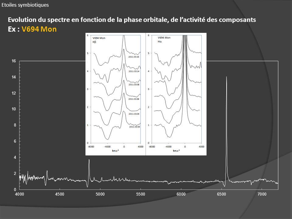 Etoiles symbiotiques Evolution du spectre en fonction de la phase orbitale, de l'activité des composants.