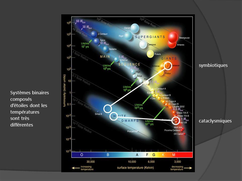symbiotiques Systèmes binaires composés d'étoiles dont les températures sont très différentes.