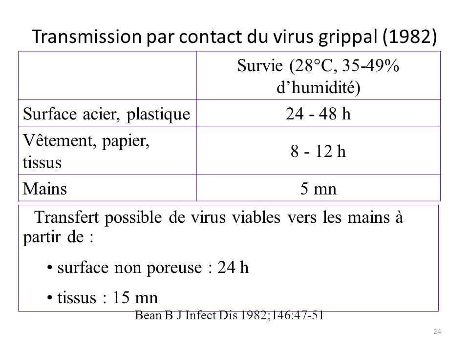 Transmission par contact du virus grippal (1982)