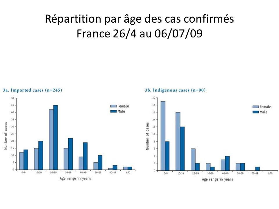 Répartition par âge des cas confirmés France 26/4 au 06/07/09