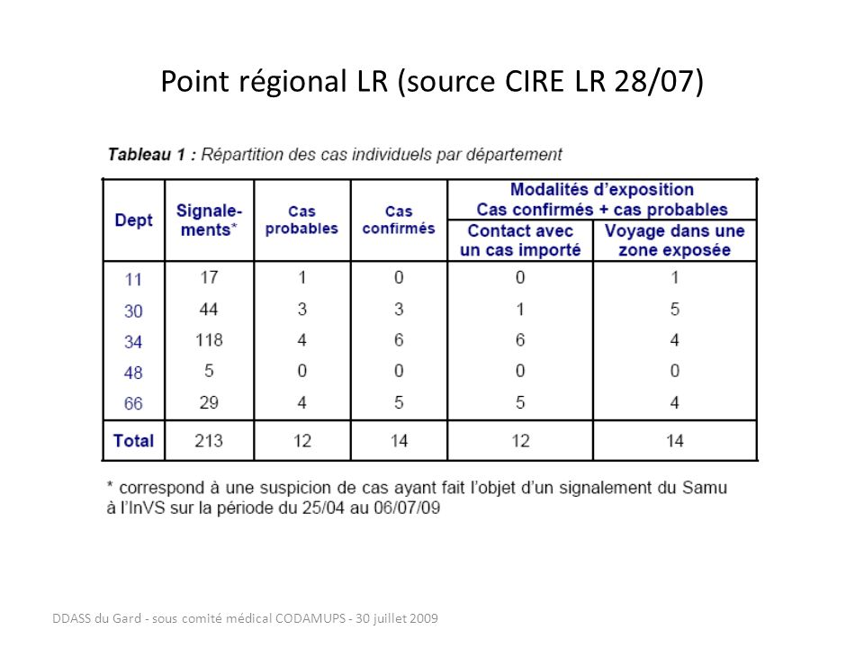 Point régional LR (source CIRE LR 28/07)