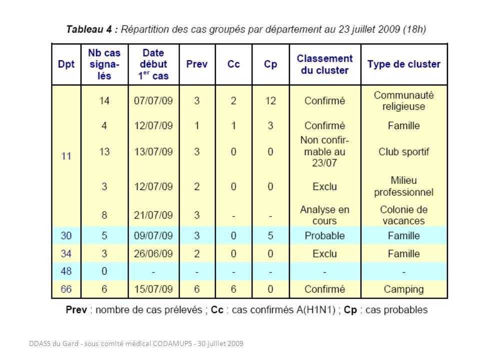 DDASS du Gard - sous comité médical CODAMUPS - 30 juillet 2009