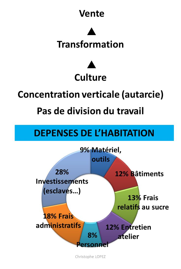 Concentration verticale (autarcie)