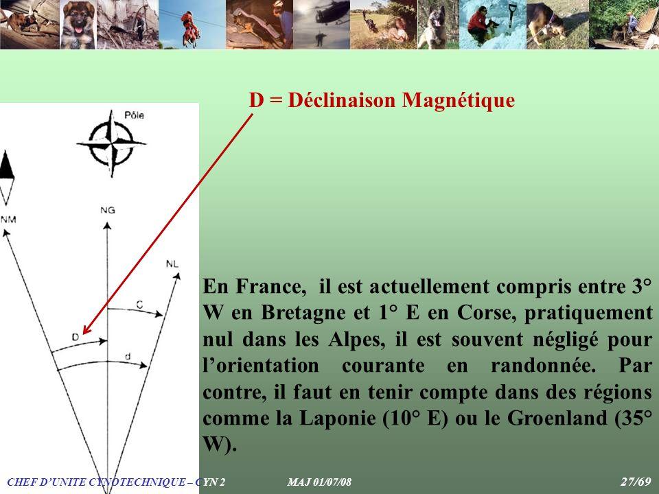 D = Déclinaison Magnétique