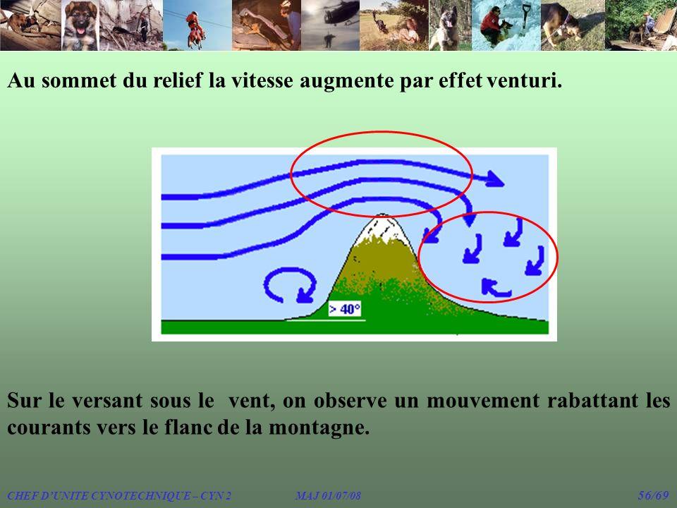 Au sommet du relief la vitesse augmente par effet venturi.