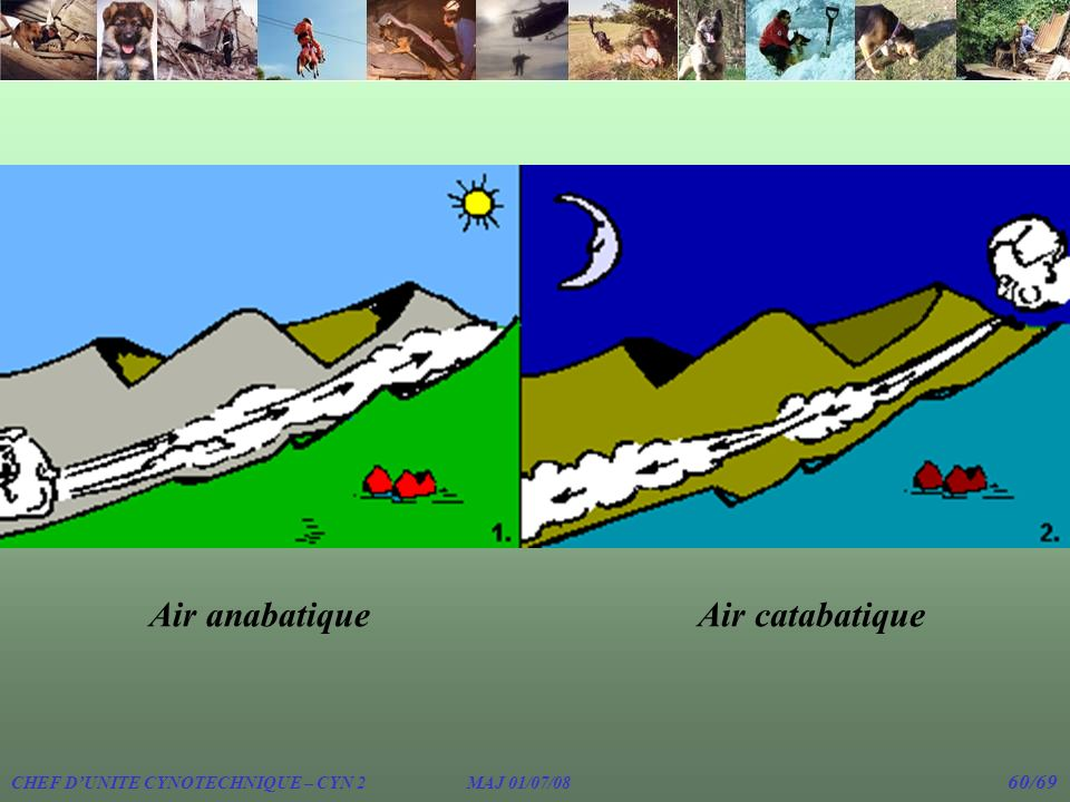 Air anabatique Air catabatique