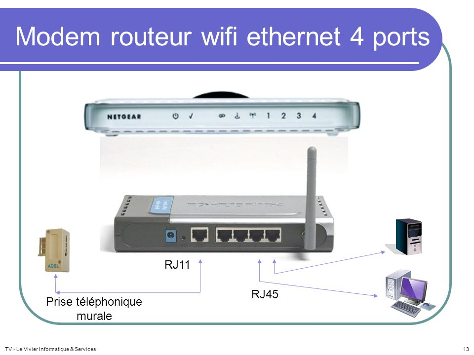 Modem routeur wifi ethernet 4 ports