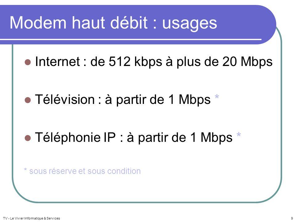 Modem haut débit : usages