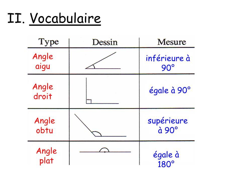 II. Vocabulaire Angle aigu inférieure à 90° Angle droit égale à 90°