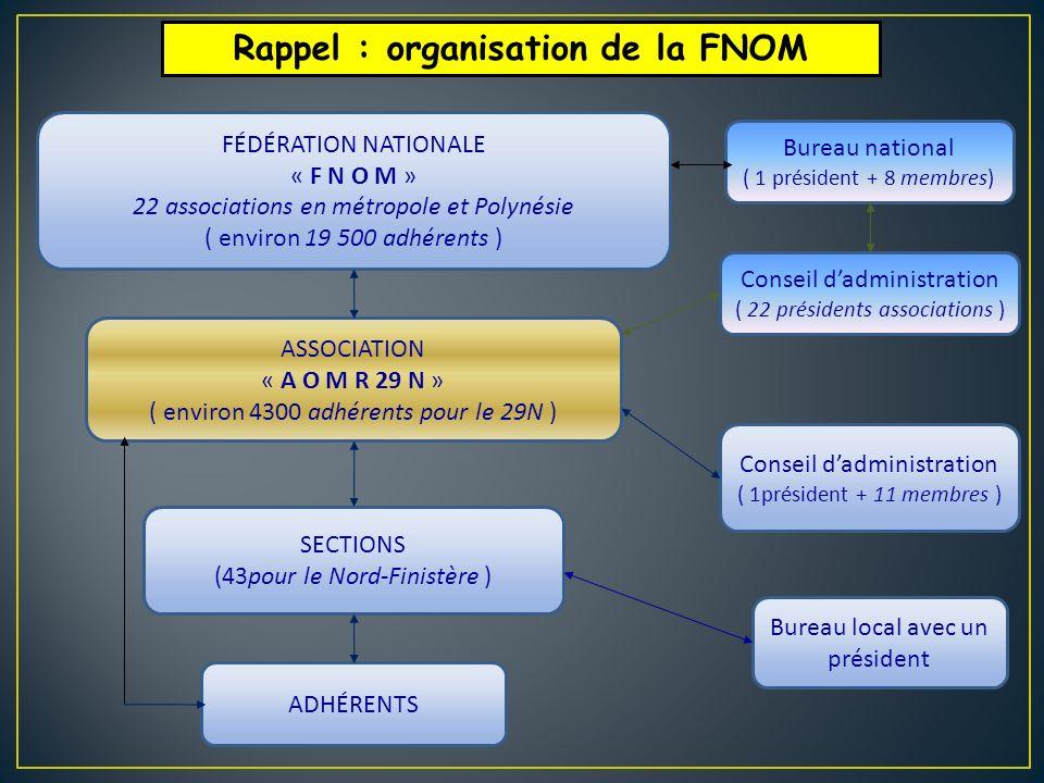 Rappel : organisation de la FNOM
