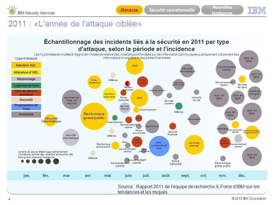 2011 : «L année de l attaque ciblée»