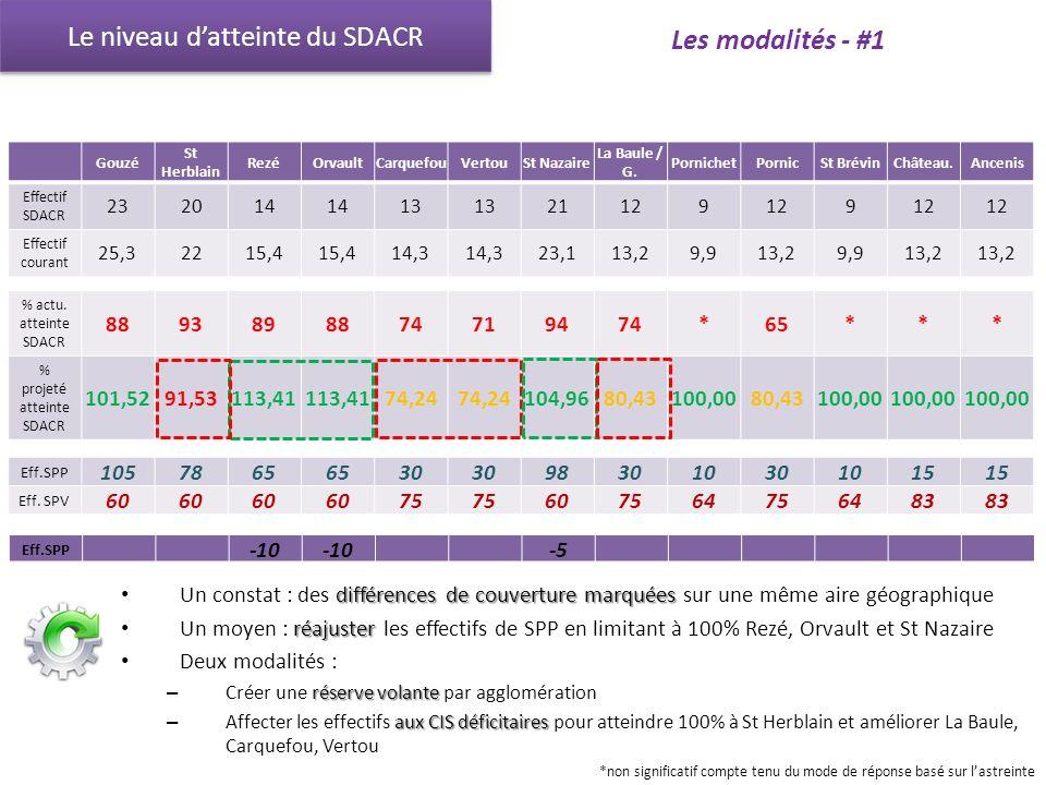 Le niveau d'atteinte du SDACR Les modalités - #1