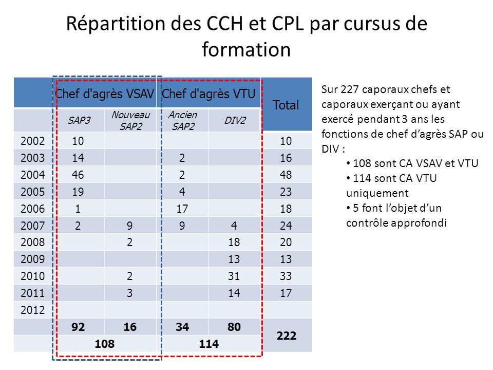 Répartition des CCH et CPL par cursus de formation