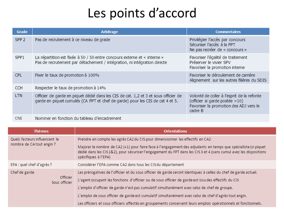 Les points d'accord Thèmes Orientations Grade Arbitrage Commentaires