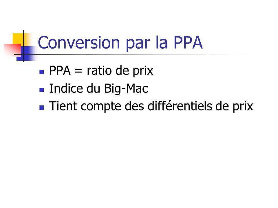 Conversion par la PPA PPA = ratio de prix Indice du Big-Mac