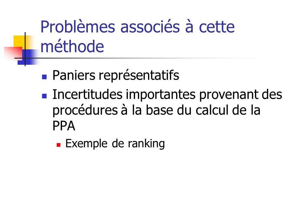 Problèmes associés à cette méthode