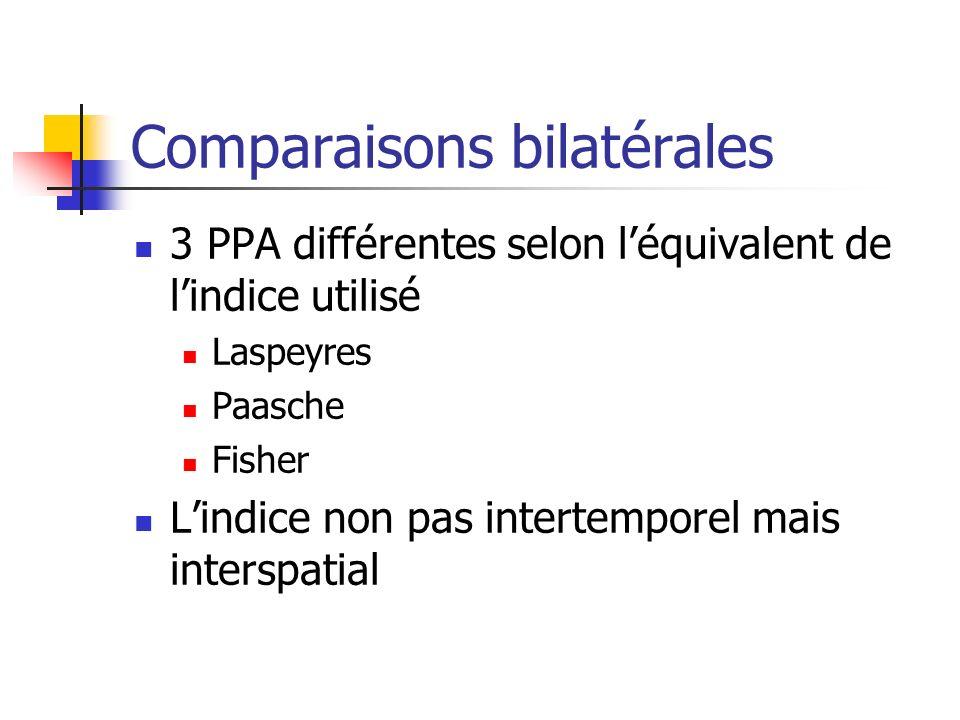 Comparaisons bilatérales
