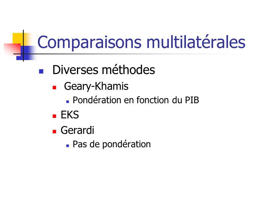Comparaisons multilatérales