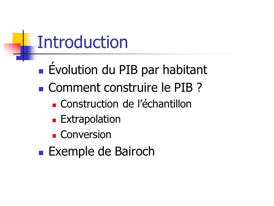 Introduction Évolution du PIB par habitant Comment construire le PIB