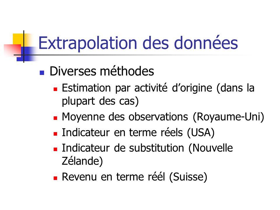 Extrapolation des données