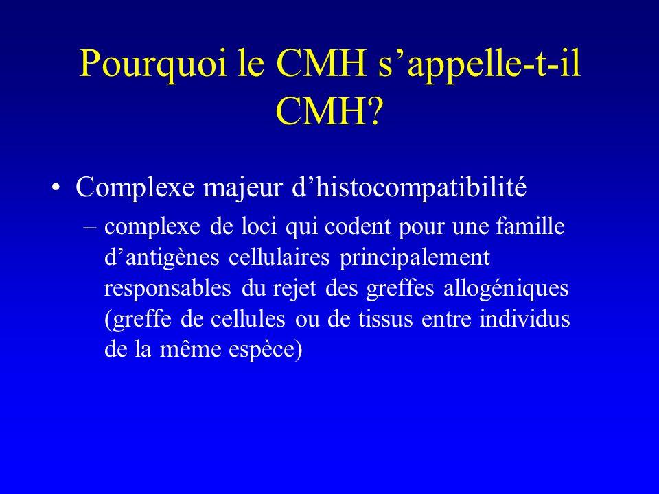 Pourquoi le CMH s'appelle-t-il CMH