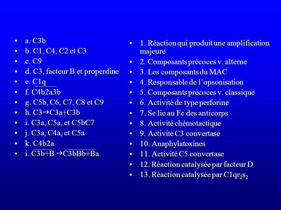 a. C3b b. C1, C4, C2 et C3. c. C9. d. C3, facteur B et properdine. e. C1q. f. C4b2a3b. g. C5b, C6, C7, C8 et C9.