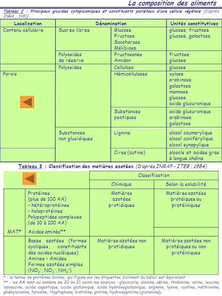 La composition des aliments