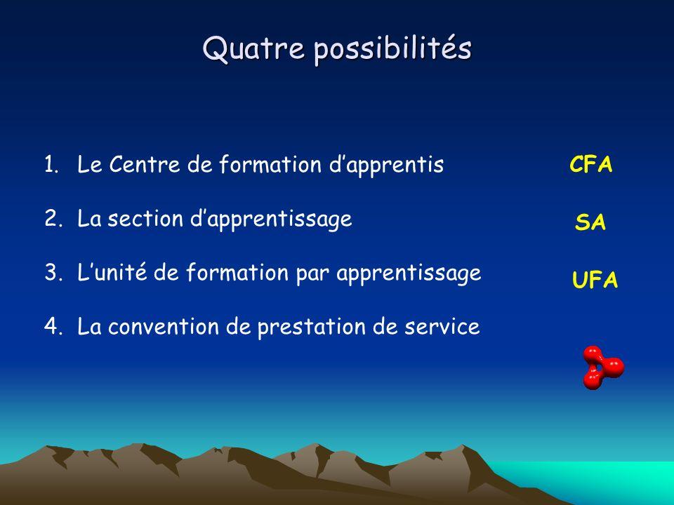 Quatre possibilités Le Centre de formation d'apprentis